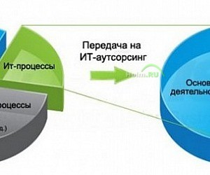 IT-компания OSNEL Group